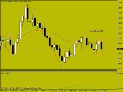 Свечной анализ USD/CAD  06.01.2013