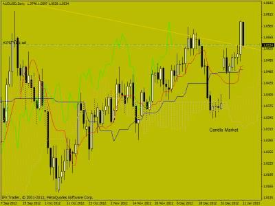 Свечной анализ AUD/USD  14.12.2012