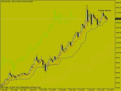 Свечной анализ Gold на 10.01.2013 г.