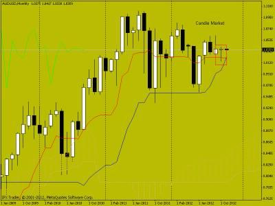 Свечной анализ AUD/USD на 06.11.2012 г.