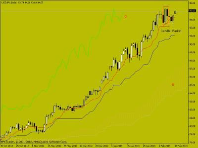 USD/JPY свечной анализ - текущая ситуация