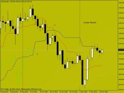 Свечной анализ GOLD на 14.11.2012 г.