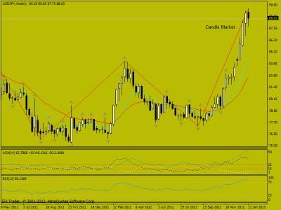 Свечной анализ USD/JPY 17.01.2013