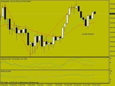 Свечной анализ GOLD на 28.11.2012 г.