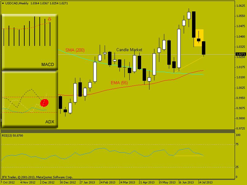 Анализ USD/CAD