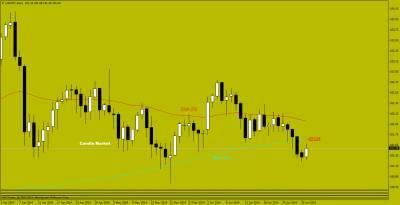 USD/CAD, USD/CHF, USD/JPY сквозь призму японских свечей