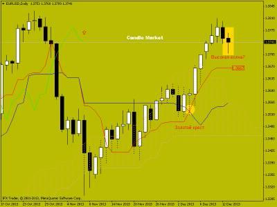 Торговые рекомендации по EUR/USD от 16.12.2013. Японские свечи на рынке форекс