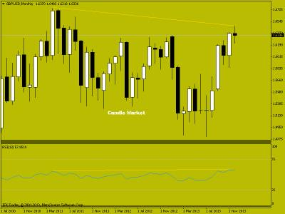 Японские свечи на рынке форекс. Торговые рекомендации по фунт/доллара от 23.12.2013