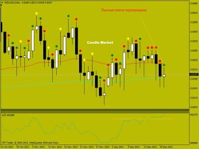 Японские свечи на рынке форекс. Торговые рекомендации по NZD/USD от 23.12.2013