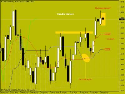 Евро/доллар - свечной анализ текущей ситуации. Публикация от 14.10.2013