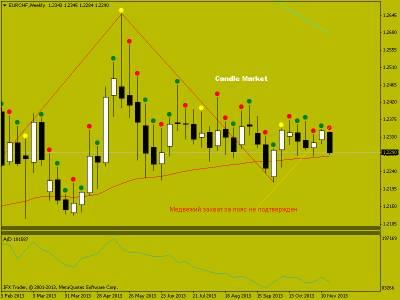 Торговые рекомендации по EUR/CHF от 25.11.2013. Японские свечи на рынке форекс