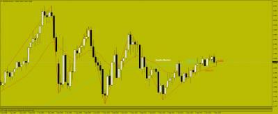 Евро/доллар, фунт/доллар сквозь призму японских свечей