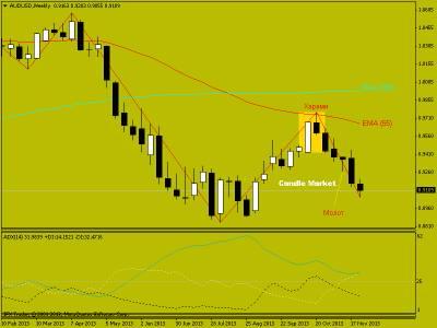 Торговые рекомендации по AUD/USD от 02.12.2013. Японские свечи на рынке форекс