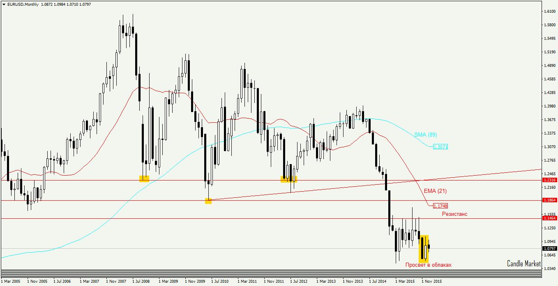 Валютная пара евро доллар торговля на форексе графики