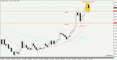 USD/CAD. Аналитика рынка форекс - свечной анализ