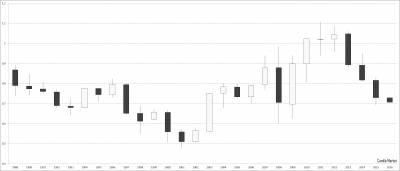 Годовой график японских свечей - австралийский доллар к доллару США