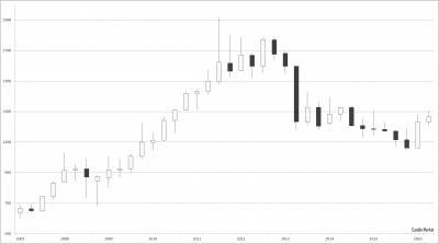 Квартальный график измения цены на золото